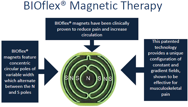 BioFlex Magnets Reduce Pain